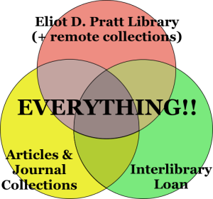LITS Quick Start Guide, LibraryVennDiagram